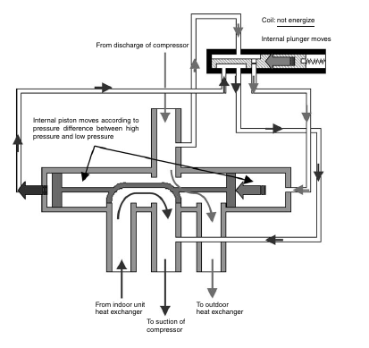 1 47 Daikin VRV   Structure and Movements of Four way Valve