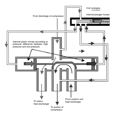 1 48 Daikin VRV   Structure and Movements of Four way Valve