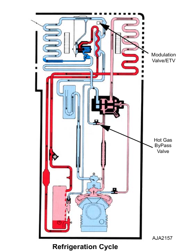1 21 Thermo King   Modulation Function