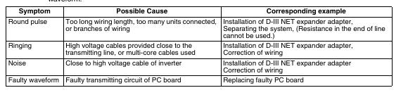 1 29 Daikin VRV   Verification of D III NET Transmission Waveform