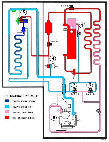 1 34 Thermo King Trailer   Pressure Points and System Components (R 22) Refrigeration Cycle